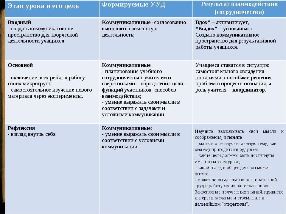 Этап урока и его цельФормируемые УУДРезультат взаимодействия (сотрудничест...