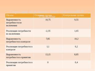 Опросник межличностных отношений В. Шультца: Шкалы Основная группа Контрольн