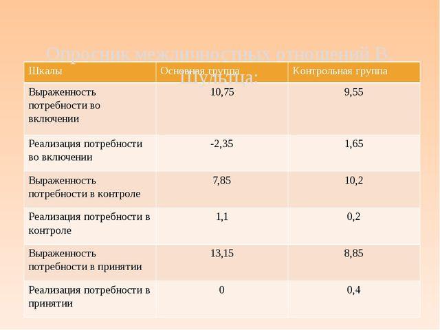 Опросник межличностных отношений В. Шультца: Шкалы Основная группа Контрольн...