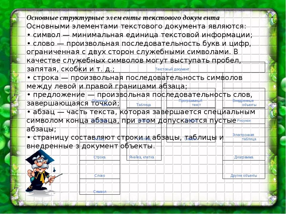 Основные структурные элементы текстового документа Основными элементами текст...