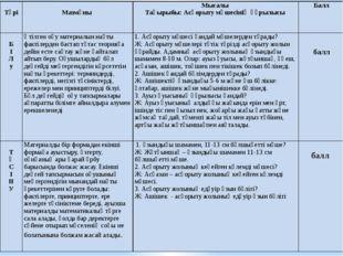 Түрі  Мазмұны Мысалы Тақырыбы: Асқорыту мүшесінің құрылысы Балл  Б І Л у