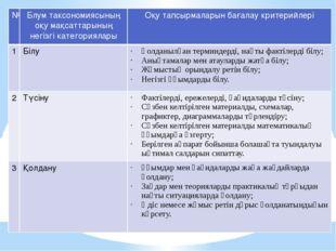 № Блумтаксономиясыныңоқумақсаттарыныңнегізгікатегориялары Оқу тапсырмаларын б