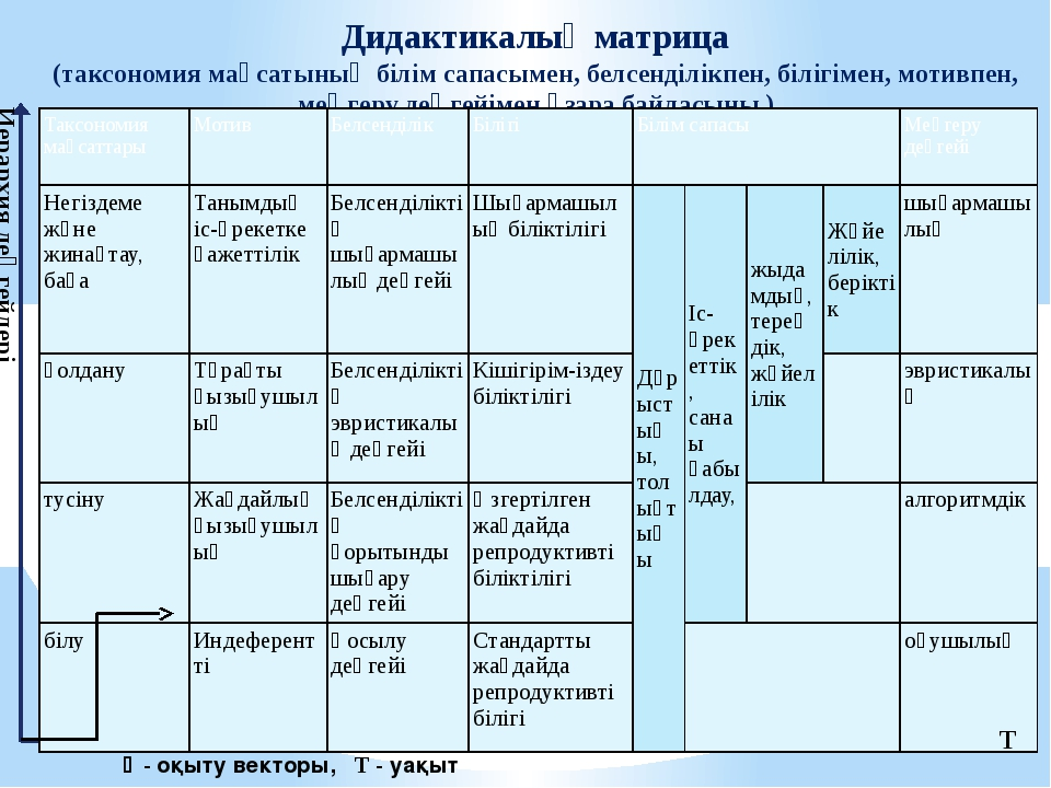 Дидактикалық матрица (таксономия мақсатының білім сапасымен, белсенділікпен,...