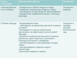Раздел программыПрактические работыЭкскурсии 4.Взаимодействие сил природыО