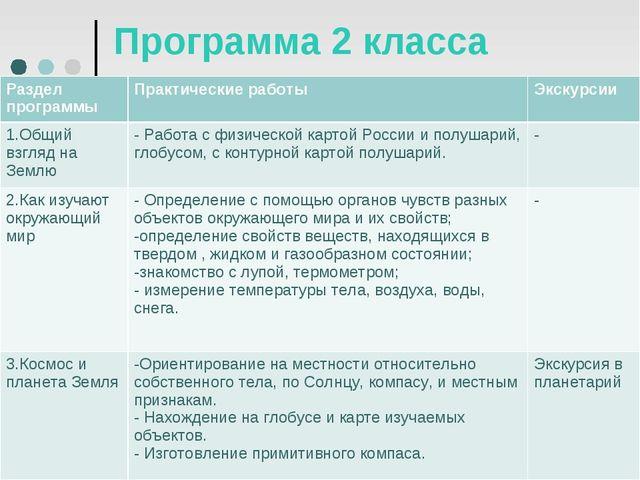 Программа 2 класса Раздел программыПрактические работыЭкскурсии 1.Общий взг...