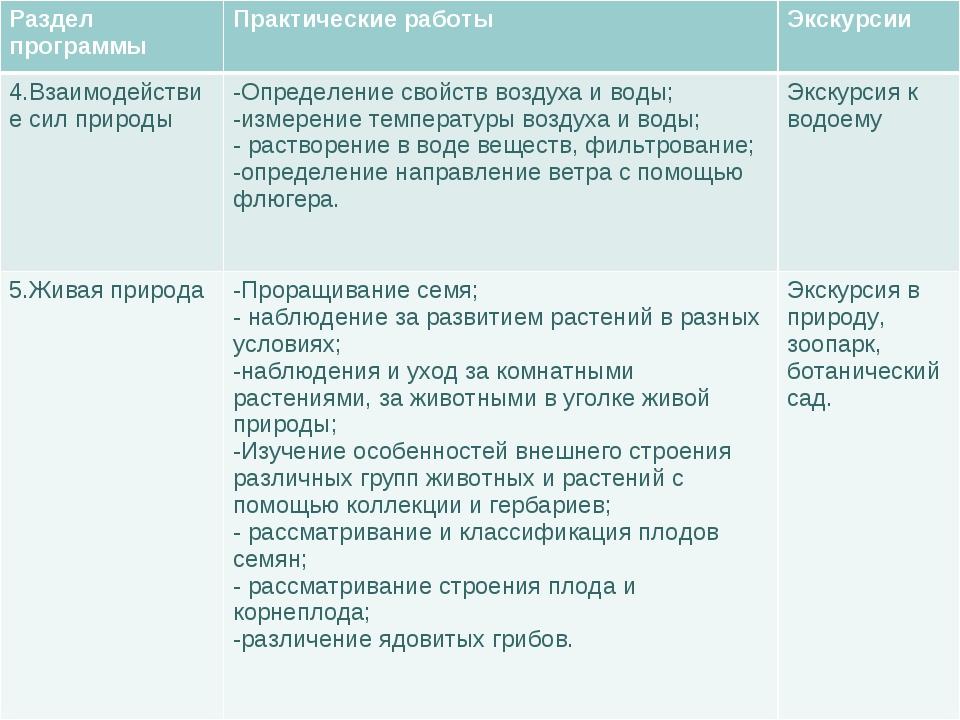 Раздел программыПрактические работыЭкскурсии 4.Взаимодействие сил природыО...
