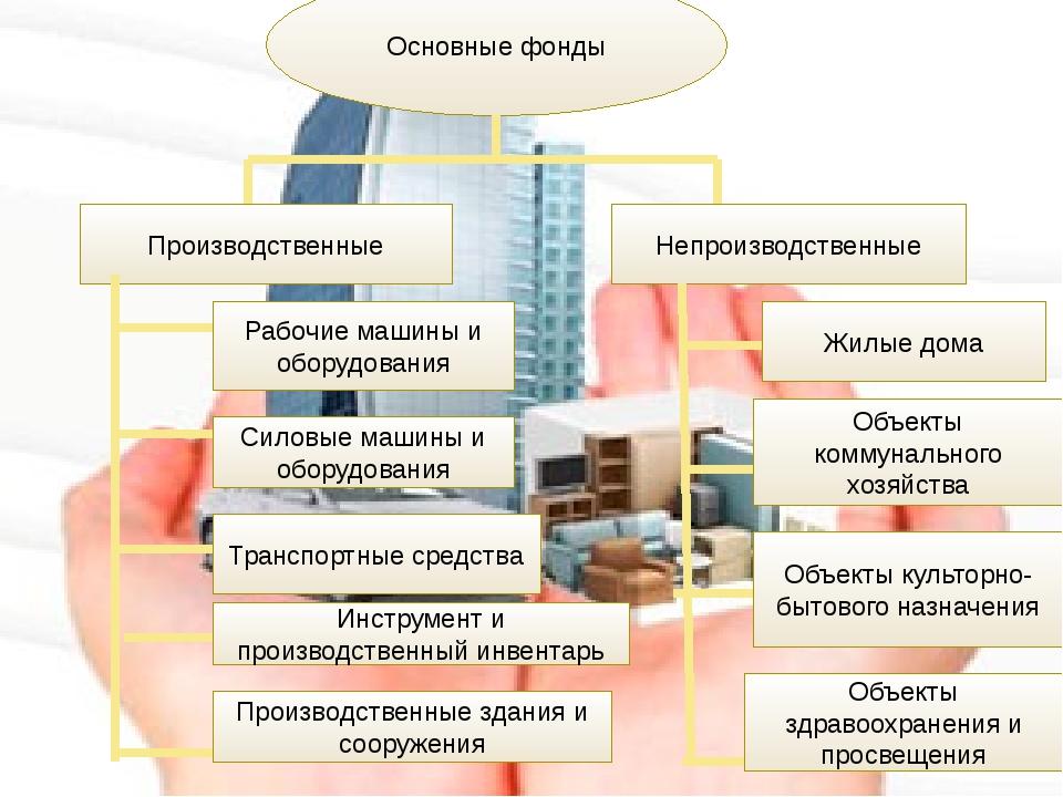 Основные фонды Производственные Непроизводственные Рабочие машины и оборудов...