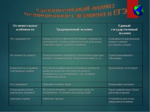 Отличительные особенности Традиционный экзаменЕдиный государственный экзам