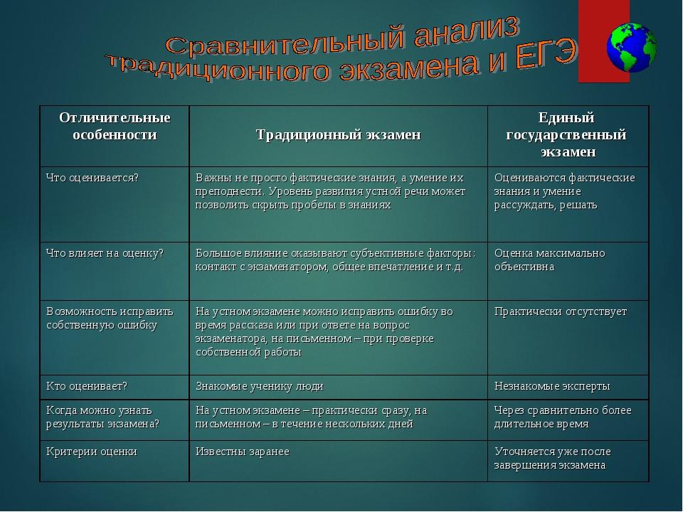 Отличительные особенности Традиционный экзаменЕдиный государственный экзам...