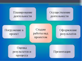 Стадии работы над проектом Осуществление деятельности Оформление результатов