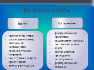 По этапам работы Проект Исследование определение темы; составление плана; вып