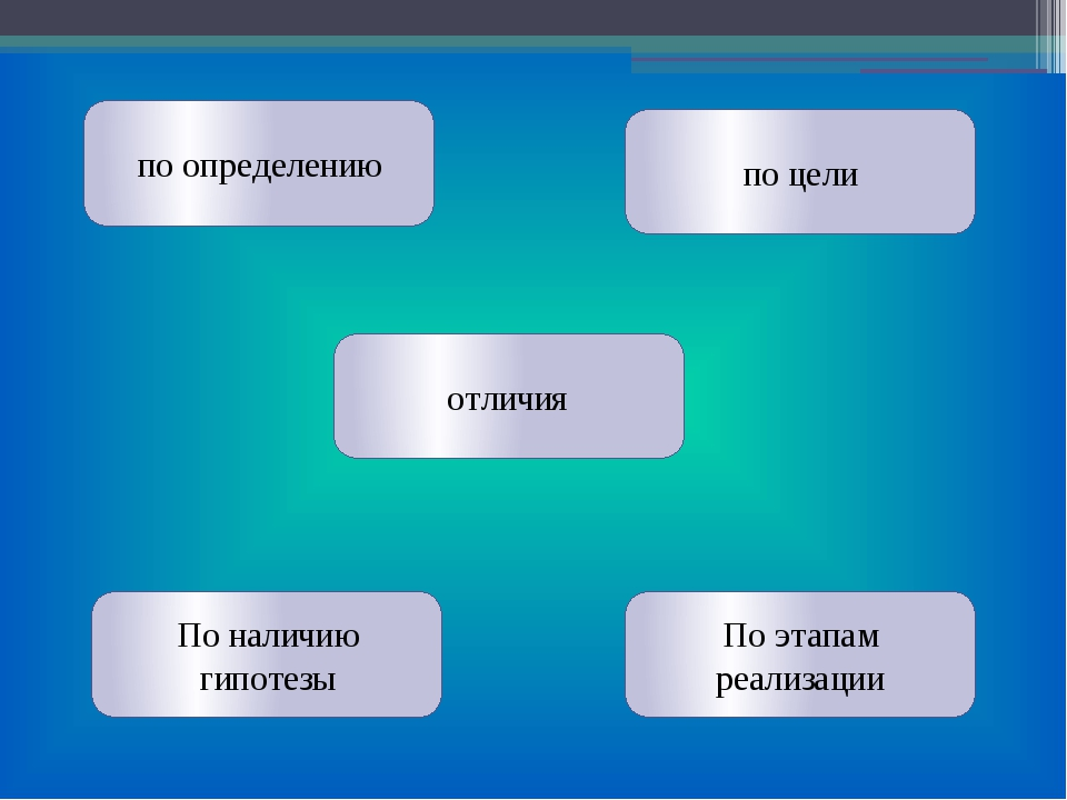 отличия По этапам реализации По наличию гипотезы по цели по определению
