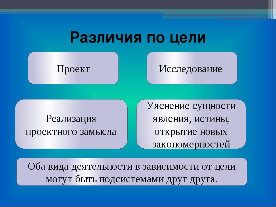 Проект Исследование Реализация проектного замысла Уяснение сущности явления,...