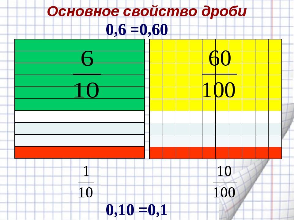 0,6 =0,60 0,10 =0,1 Основное свойство дроби...