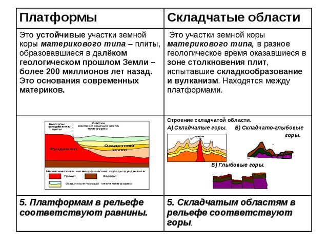 Платформы Складчатые области Это устойчивые участки земной коры материкового...