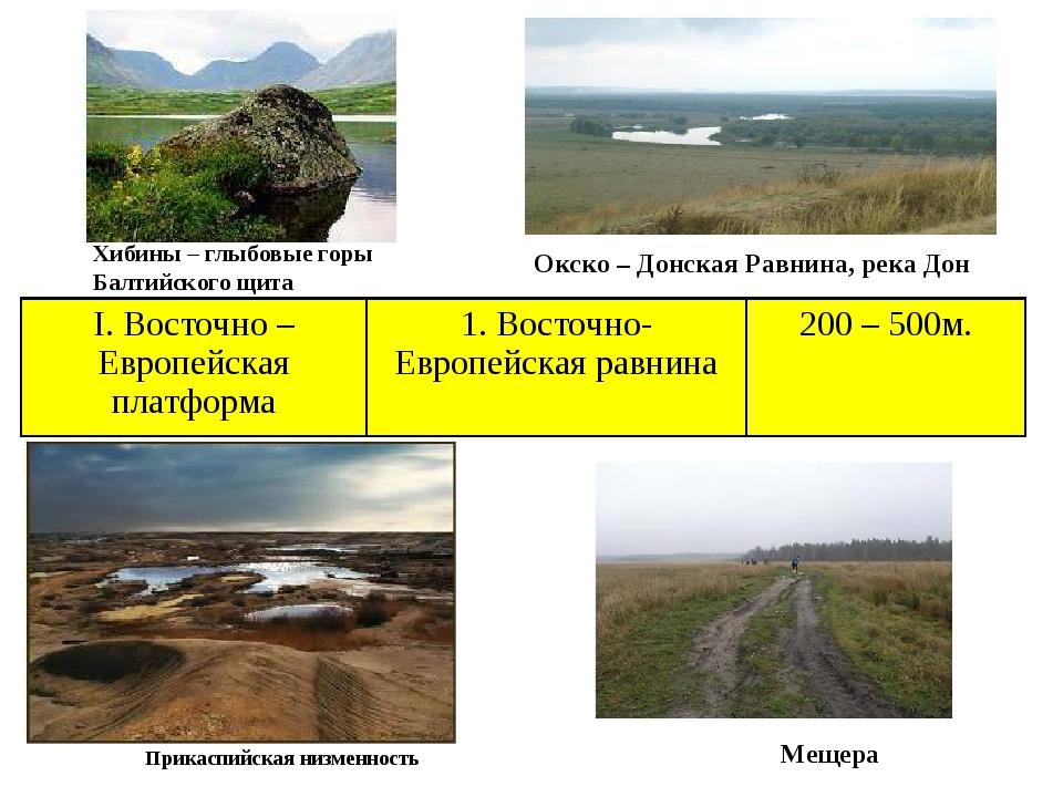 Хибины – глыбовые горы Балтийского щита Мещера Окско – Донская Равнина, река...