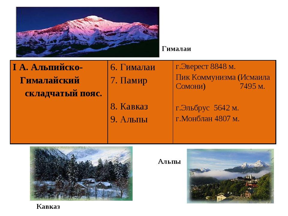 Гималаи Кавказ Альпы I А. Альпийско- Гималайский складчатый пояс.6. Гималаи...