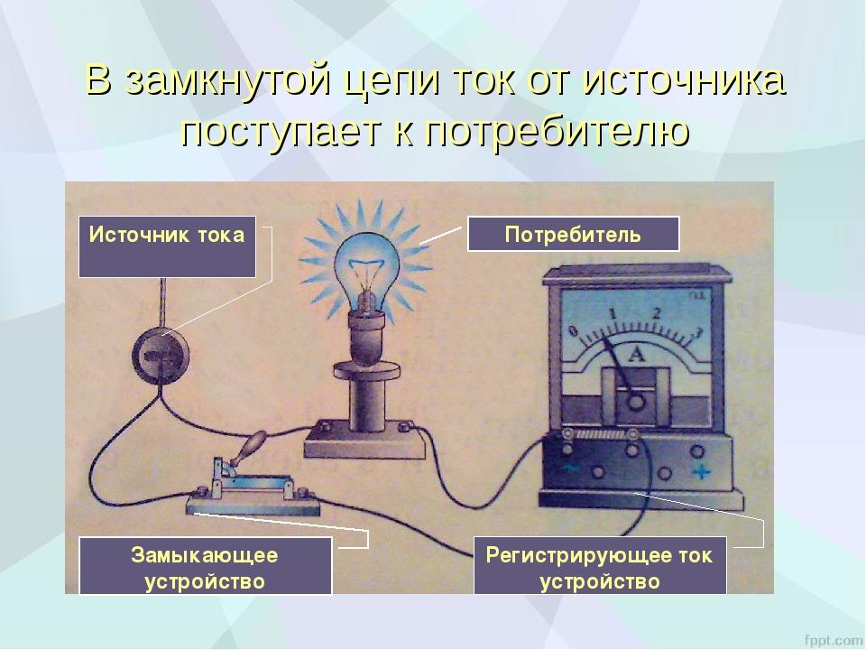 В замкнутой цепи ток от источника поступает к потребителю Потребитель Источни...