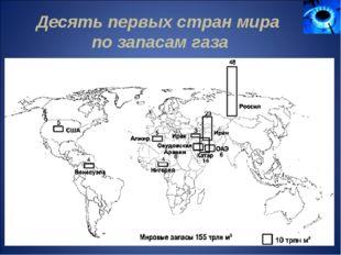 Десять первых стран мира по запасам газа