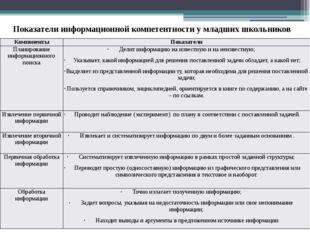 Показатели информационной компетентности у младших школьников Компоненты Пока