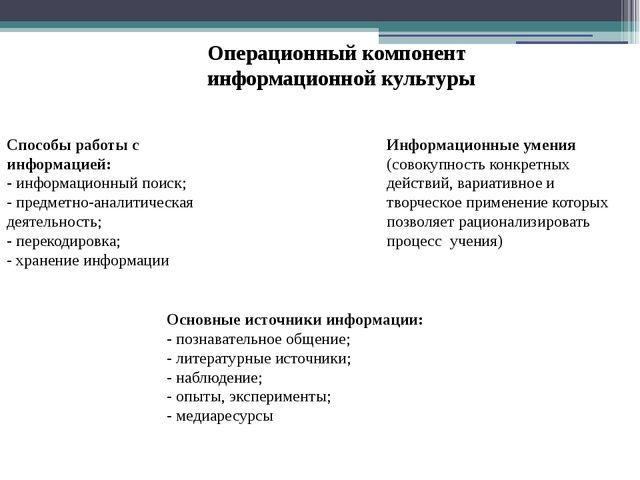 Операционный компонент информационной культуры Способы работы с информацией:...
