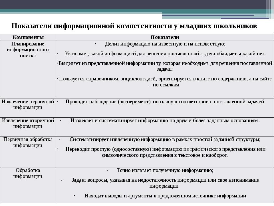 Показатели информационной компетентности у младших школьников Компоненты Пока...