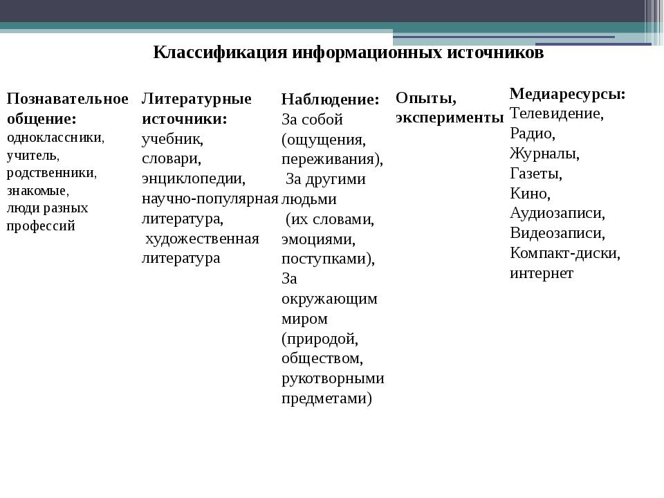 Классификация информационных источников Познавательное общение: одноклассник...