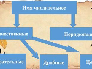 Имя числительное Количественные Порядковые Собирательные Дробные Целые