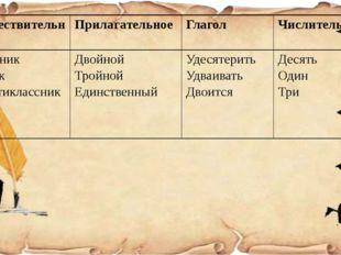 Существительное Прилагательное Глагол Числительное Тройник Пятак Шестиклассни