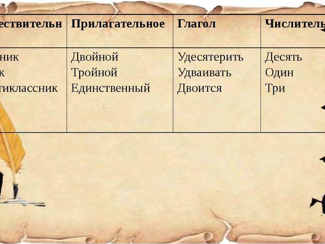 Существительное Прилагательное Глагол Числительное Тройник Пятак Шестиклассни...