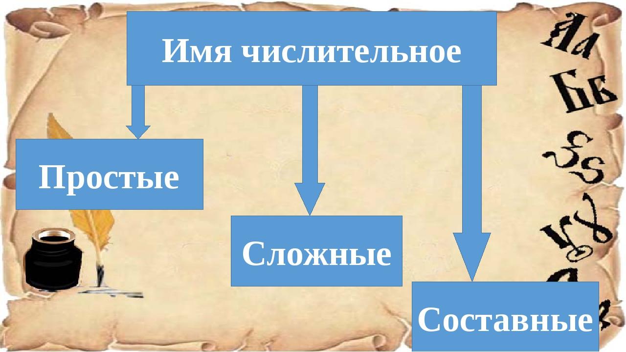 Имя числительное Простые Составные Сложные
