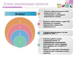 Этапы реализации проекта Этапы Участие старшеклассниц в учебе актива школы по
