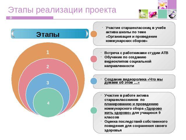Этапы реализации проекта Этапы Участие старшеклассниц в учебе актива школы по...