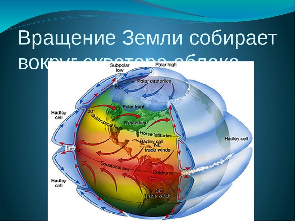Вращение Земли собирает вокруг экватора облака