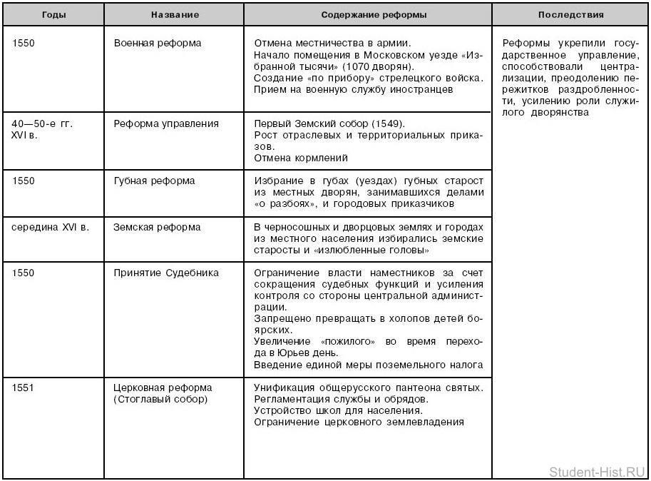 Экономическое развитие россии в 17 веке кратко таблица