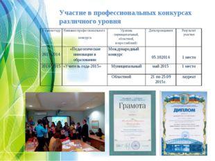 Участие в профессиональных конкурсах различного уровня В каком годуНазвание