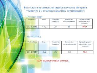 Русский язык Математика 100% положительных отметок Учебный годКлассКоличест
