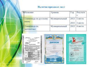 №НазваниеУровеньГодРезультат 1Олимпиада по русскому языкуМуниципальный
