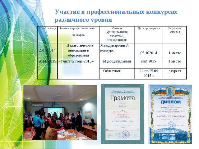 Участие в профессиональных конкурсах различного уровня В каком годуНазвание...