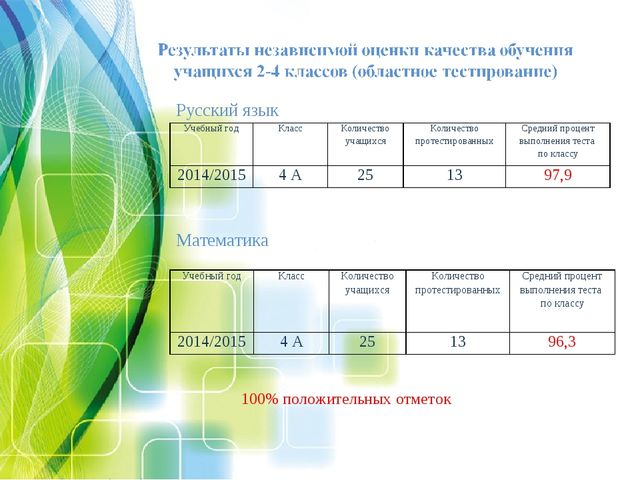 Русский язык Математика 100% положительных отметок Учебный годКлассКоличест...