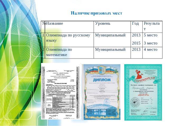 №НазваниеУровеньГодРезультат 1Олимпиада по русскому языкуМуниципальный...