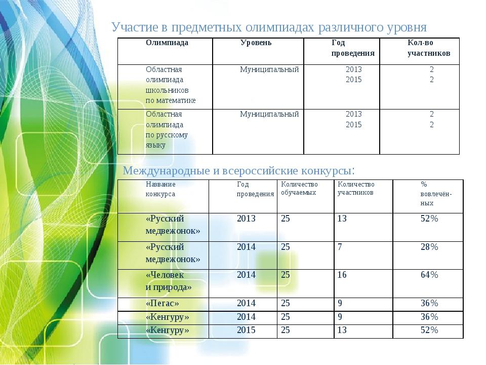 Участие в предметных олимпиадах различного уровня Международные и всероссийск...