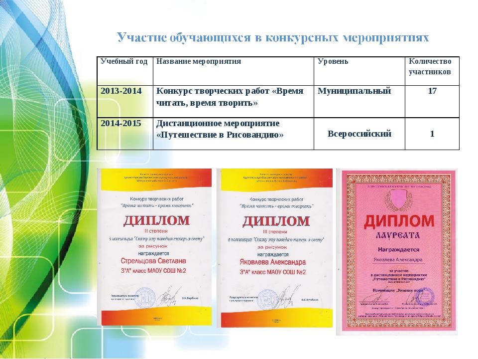Учебный годНазвание мероприятияУровеньКоличество участников 2013-2014Конк...