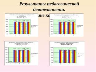 Результаты педагогической деятельности. Мониторинг качества знаний
