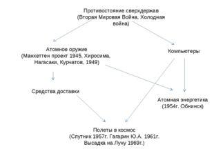 Противостояние сверхдержав (Вторая Мировая Война, Холодная война) Атомное ору