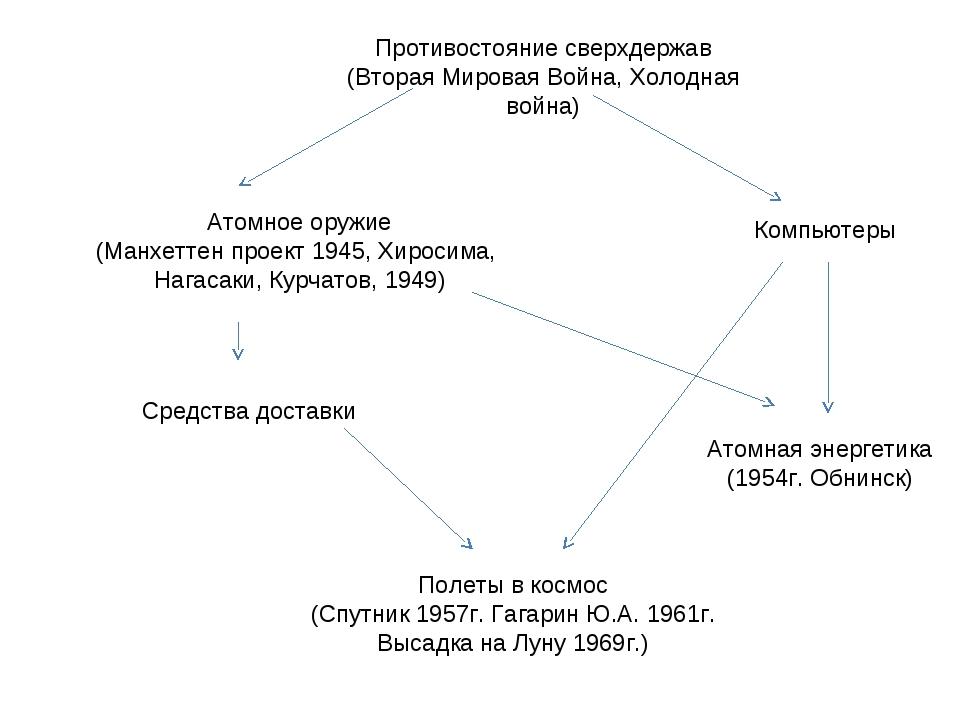 Противостояние сверхдержав (Вторая Мировая Война, Холодная война) Атомное ору...