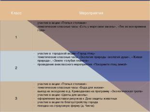Класс Мероприятия 1 участие в акции «Птичья столовая» тематические классные