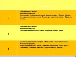 Класс Мероприятия 1 спортивные эстафеты выезды на природу организация и пров
