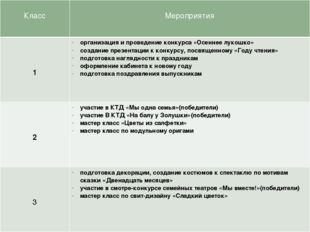Класс Мероприятия 1 организация и проведение конкурса «Осеннее лукошко» созд