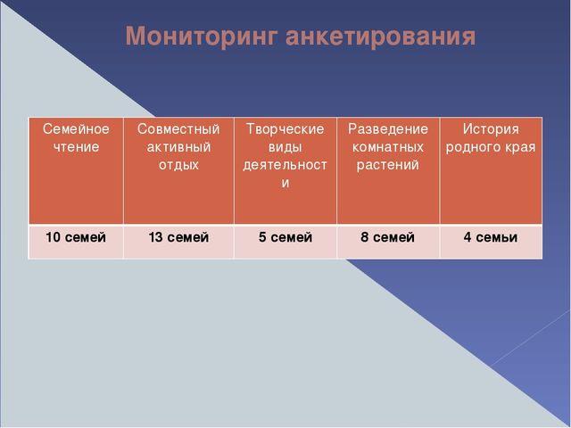 Мониторинг анкетирования Семейное чтение Совместный активный отдых Творческие...